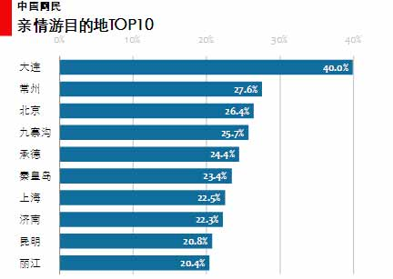 图 61 亲情游目的地TOP10