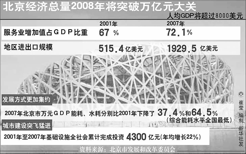 2016年美国gdp总量图_2012-2016中国gdp总量_2008年gdp总量