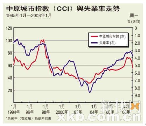 不过,在金融海啸冲击下,香港楼价于去年年中走势逆转,至今已回吐前升图片