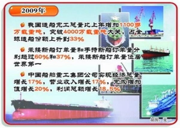 我国船舶工业调整优化结构 促进自主创新