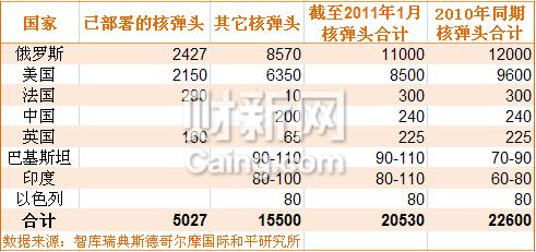 各国核弹头数量排行 中国仅240枚列第四_滚动