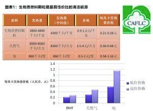 中国农林低碳投资价值分析报告图表