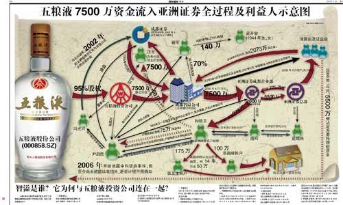 五粮液资金流入亚洲证券全过程及利益人示意图