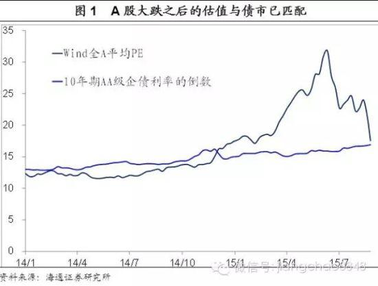 海通姜超凌晨发布五大正能量:从今天起不再悲观