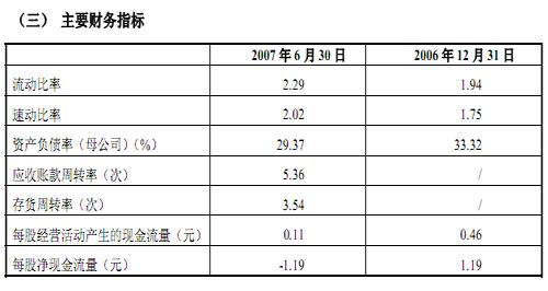 中煤能源股份有限公司发行A股的主要财务数据