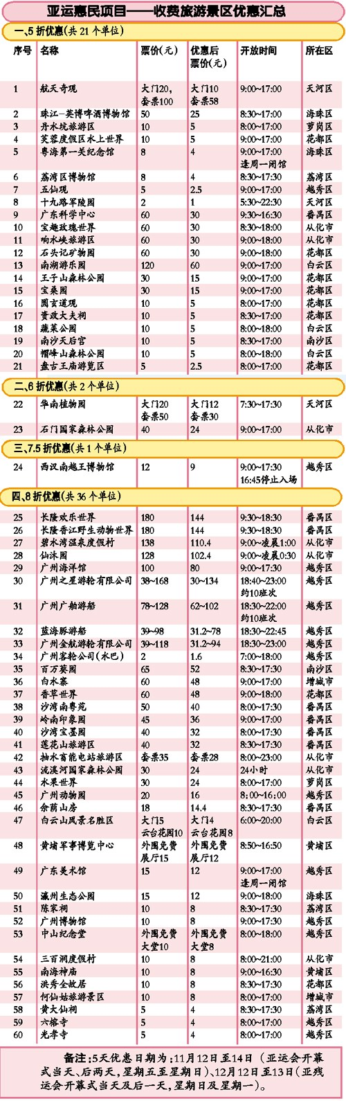 广州市内六十景区全线打折迎亚运 最低票价仅1元