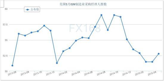 美国制作业PMI走势图 来历:FX168财经网
