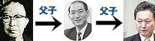 鸠山一郎→鸠山威一郎→鸠山由纪夫