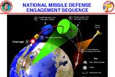 NMD导弹防御系统作战示意图