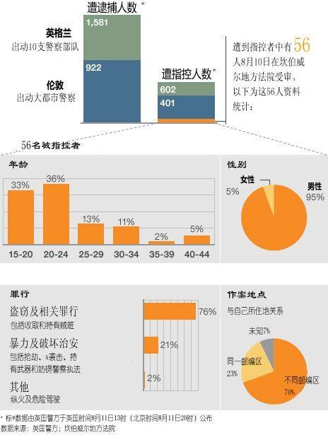 BBC骚乱参与者构成统计数据(点击大图)