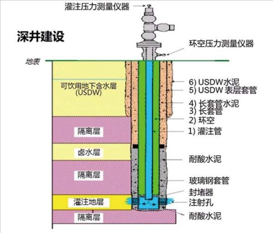 本图显示了典型的美国第一类地下灌注井输送管关键构造,由三层或三层以上的同心管建成,如此复杂的构造是为了防止废水污染可饮用地下含水层。 来源/果壳网