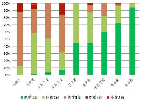图1. 2012年7月9类家电能效等级市场分布情况(按型号)