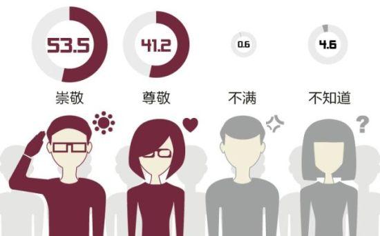 受访者调查――对邓小平的态度及占比