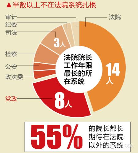 55%的院长都长期待在法院以外的系统
