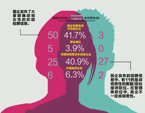 国企发布了大量明显歧视女性的校园招聘信息