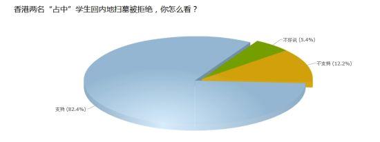 """调查:香港两名""""占中""""学生回内地扫墓被拒绝,你怎么看?"""