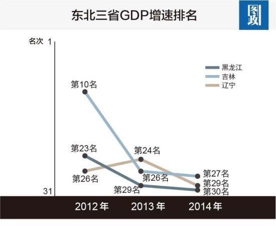 东北三省GDP增速排名