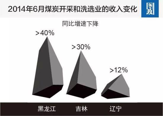 2014年6月煤炭开采和洗选业的收入变化