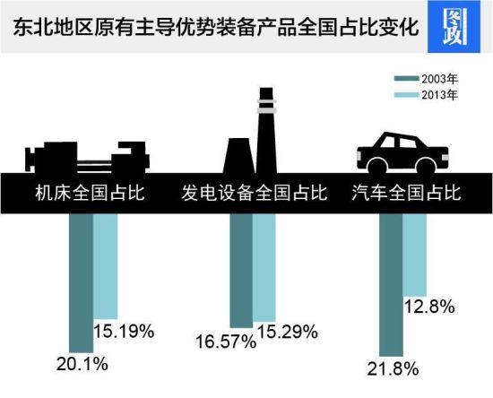 东北地区原有主导优势装备产品全国占比变化