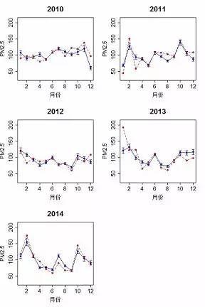 图2:经过气象调整后的北京城区PM2.5月均值浓度(蓝色实线)及原始月均值浓度(红色虚线)。过去60个月中, 39个月原始均值都落在调整区间外,这说明气象因素的影响是不可忽略的,验证了对原始 PM2.5 浓度均值进行调整的必要性。