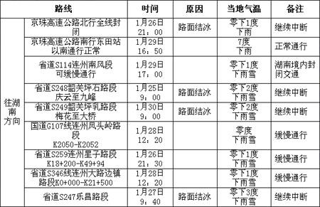 1月31日广东出省通道情况