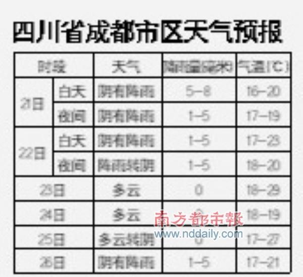 四川省成都市区天气预报