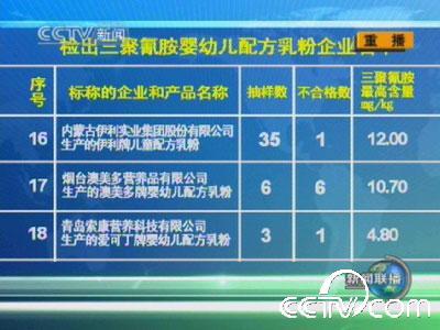 全国22家奶粉厂家69批次产品中检出三聚氰胺(2)