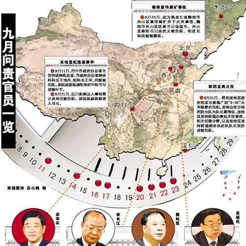 非典后中国再刮问责风暴 新闻中心