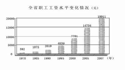河北城镇职工年均工资增32.6倍