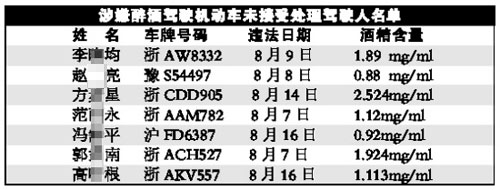 杭州实名曝光拒接受处理的酒后驾驶者