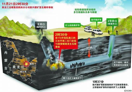 黑龙江鹤岗矿难已有87人遇难仍有21人被困