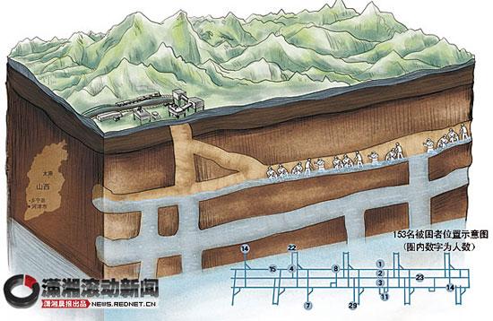 山西王家岭煤矿沿途设三道关卡防家属和记者