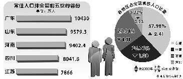 山东省人口为95793065人.-山东人口离1亿只差420多万