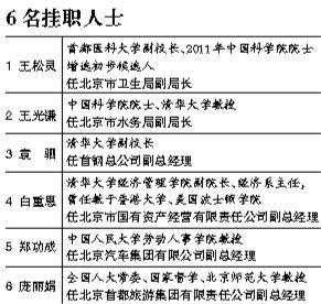 6名非中共人士挂职北京