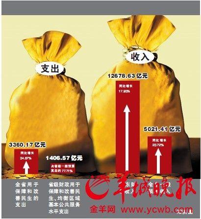 1-11月广东一般预算收入 5021.41 亿元,同比增 23.72%