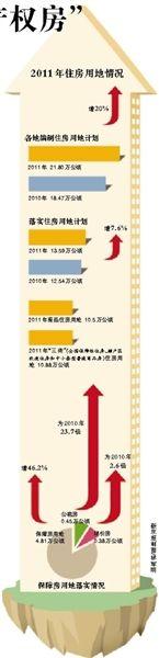 2011年住房用地情况