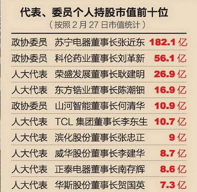 代表委员个人持股市值前十名(按照2月27日市值统计)