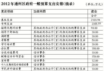 2012年通州区政府一般预算支出安排(摘录)