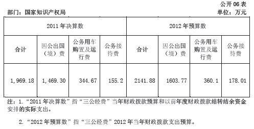 """图为""""三公经费""""财政拨款支出预决算表截图。图片来源:国家知识产权局网站"""