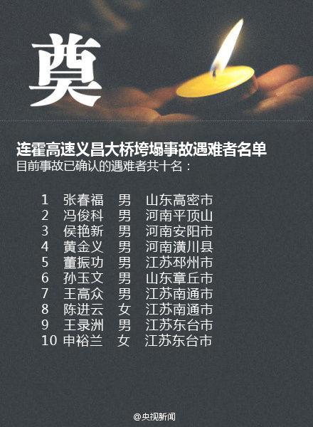 10名遇难者名单