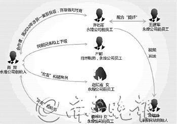 赵红霞涉不雅视频案人物关系图本报深度记者 刘德峰 5月25日发自重庆
