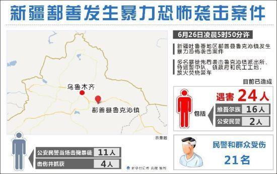 新疆鄯善发生暴力恐怖袭击案件 新华社记者 高微 编制