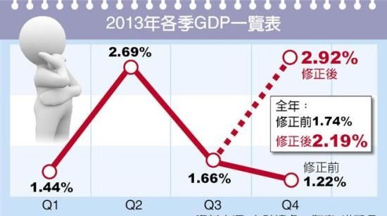 台湾2013年GDP增长率 保2成功