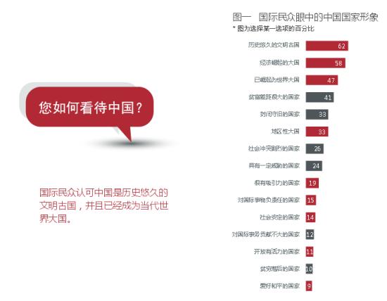 中国国家形象报告发布:国际认可中国大国地位