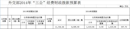 外交部2014年三公预算