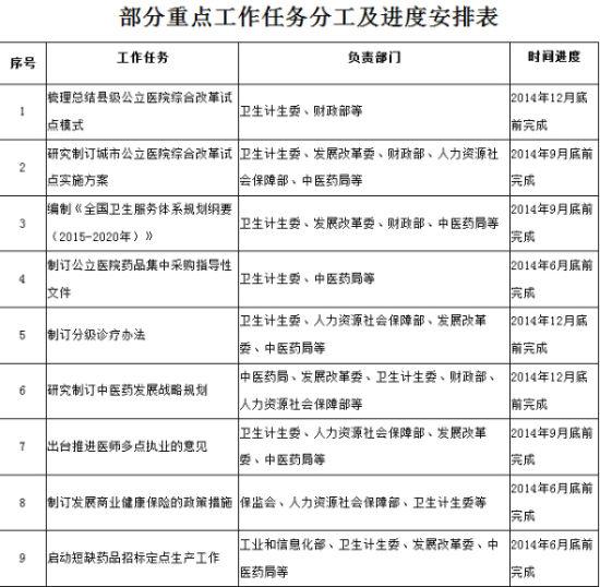 据中国政府网消息,《深化医药卫生体制改革2014年重点工作任务》已经国务院同意,国务院办公厅日前印发。部分重点工作任务分工及进度安排表。