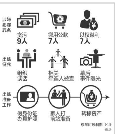 京华时报制图