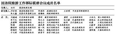 国务院旅游工作部际联席会议成员名单