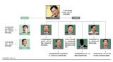 华润窝案调查:由宋林牵扯出的利益链条