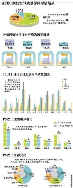 APEC期间空气质量保障评估结果
